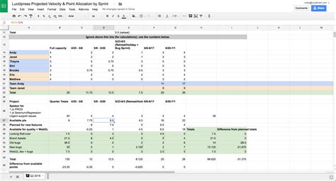 velocity template exle solved burndown charts without