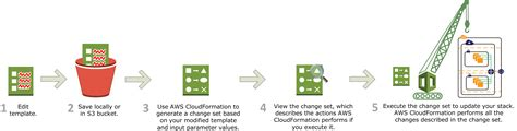 aws cloud formation template provisioning with aws cloudformation tasks for aws