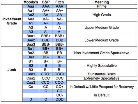 credit ratings table bond credit ratings table