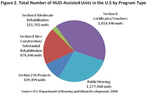 Is Section 8 The Same As Hud 28 Images Passive Income