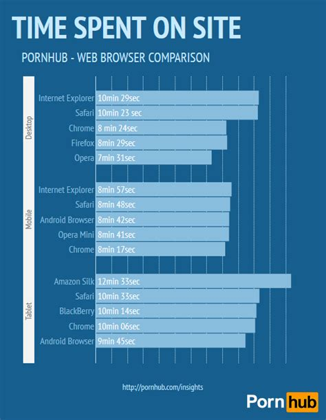mobile pornub pornhub battle of the browsers pornhub insights