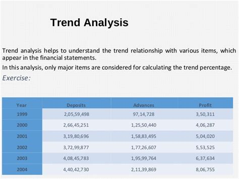 Trend State Ment by Analysis Of Financial Statements