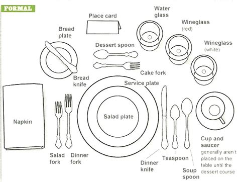 table setting diagrams table settings entertainingcouple