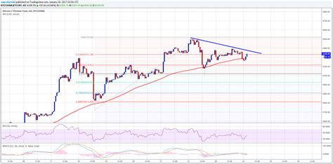 bitcoin analysis bitcoin price analysis btc cny facing resistance trend