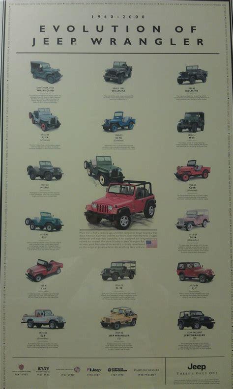 Evolution Of The Jeep Wrangler Jeep Wrangler Evolution Jeep