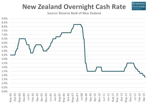 bank overnight rate new zealand just cut rates but it looks like it may be the