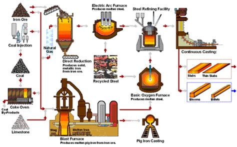 what is steel made from how steel companies make steel steel partners