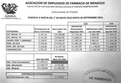 escala salarial adef 2016 escala salarial 2016 empleados farmacia escala salarial