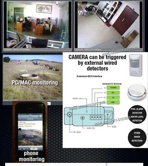 wireless home security system 3g gsm cctv