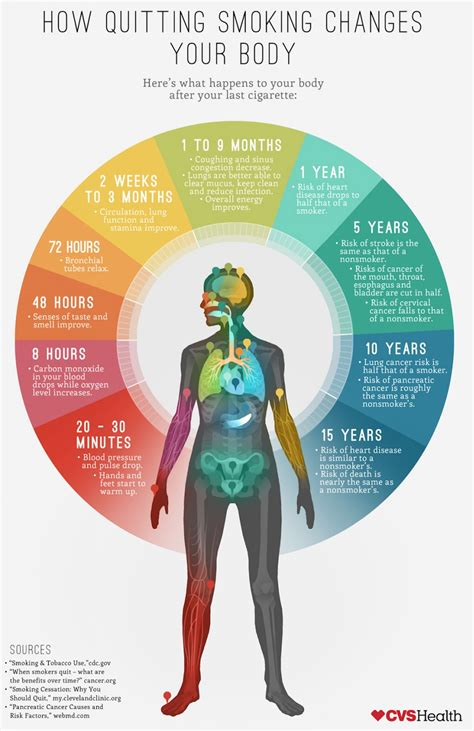 trying to quit smoking here s what happens to your body