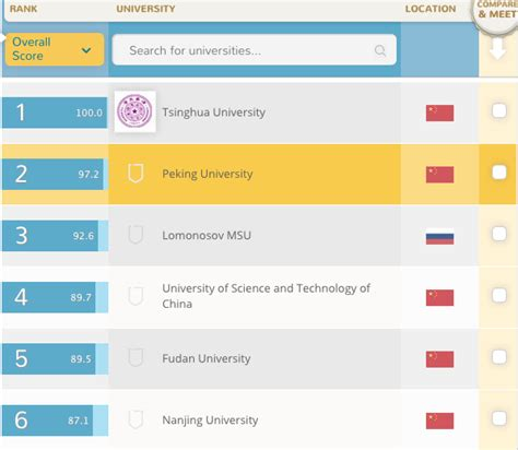 Best International Mba Programs In China by About China Rankings