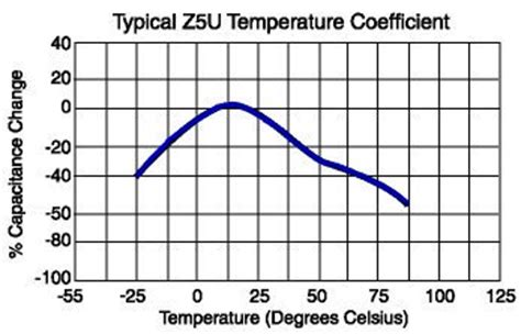 capacitor temperature coefficient new page 1 www tayloredge