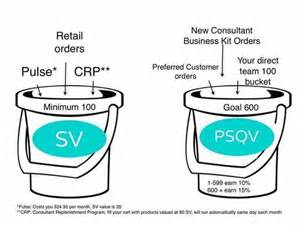 Powder Room Wall Ideas - how to fill your buckets http adellwo myrandf com rodan fields pinterest buckets