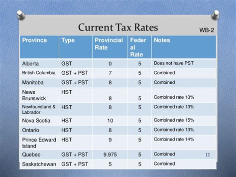 when are taxes due in canada in 2015 understanding sales tax in british columbia