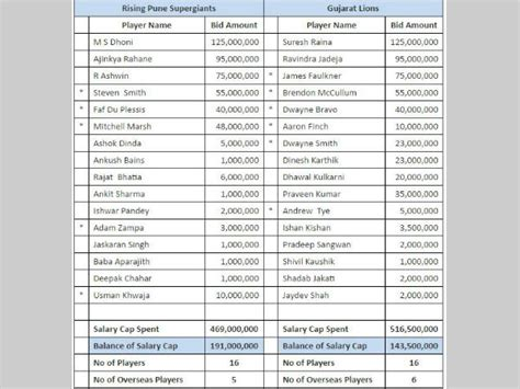 ipl time table and time players names download ipl 2017 full list of players retained by all 8 teams