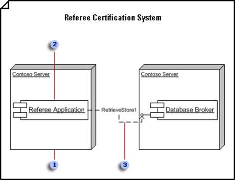 deployment diagram visio create a uml deployment diagram visio