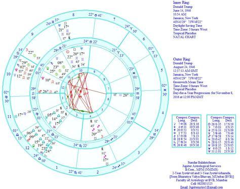 donald trump zodiac chart donald trump and detailed tropical analysis jupiter astro