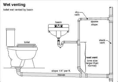 bathroom piping diagram how to repair common plumbing how to repair common plumbing drain and vent problems