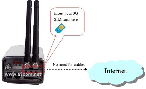 Cctv Gsm 3g 3g ip poertable ip any where and seen