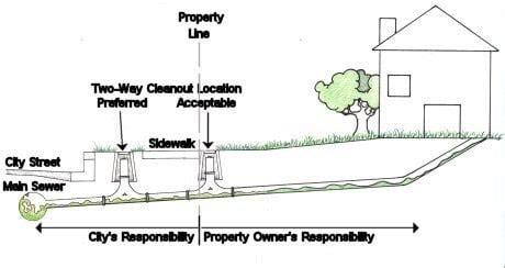 san jose sewer line map the clean out guys plumbing santa teresa san jose ca