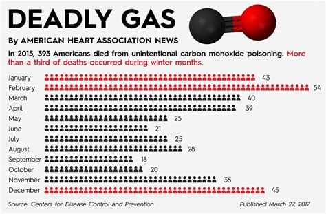 Can You Get Carbon Monoxide Poisoning From A Gas Fireplace by Carbon Monoxide Poisoning Antidote