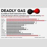 Carbon Monoxide Poisoning Body | 1296 x 851 jpeg 140kB
