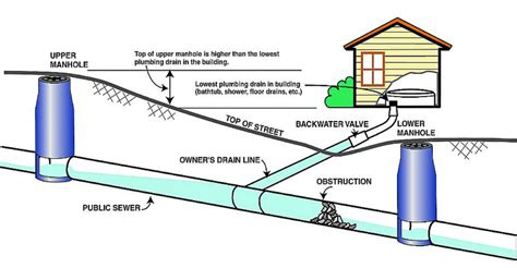 sewage cleanup dayton dayton oh sewage backup cleaning