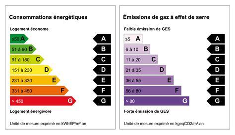 Ges Et Classe énergie 5228 by La Performance 233 Nerg 233 Tique Ne Serait Pas Une Priorit 233 Pour