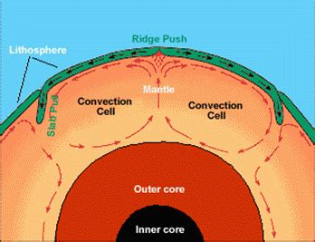 movement of lithospheric plates diagram science tips