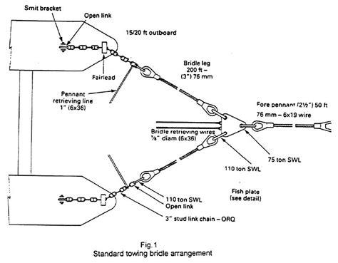 marine survey practice surveyor guide notes for modu