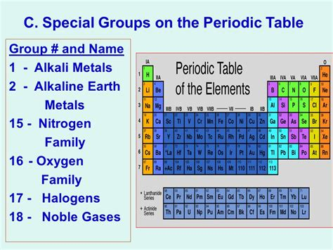 Groups In Periodic Table by Special Names Periodic Table Periodic Tables