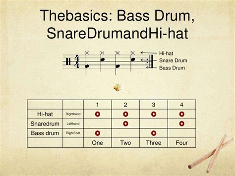 pattern drum and bass drum set basic rhythms