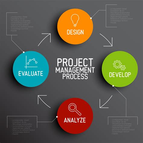 for a project project management in the digital era snaap io