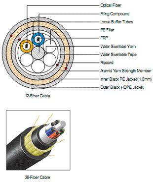Senter Fiber Optik mengenal fiber optik