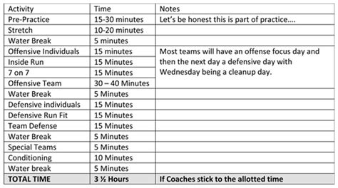 youth football practice plans templates some description