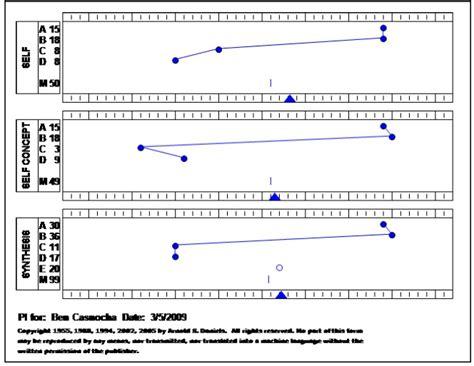 predictive index sle report ben casnocha