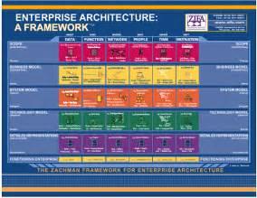 l framework adm and the zachman framework
