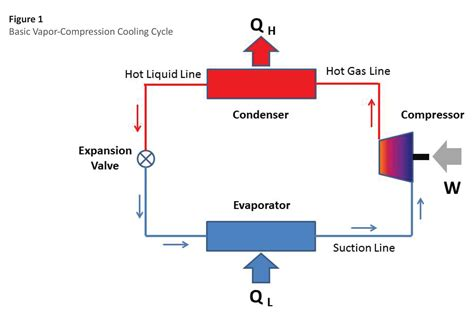 basic refrigeration diagram basic refrigeration cycle