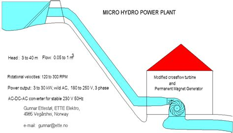layout of hydro power plant pdf ette elektro micro hydro turbines crossflow vertical