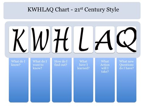 upgrade your kwl chart to the 21st century silvia
