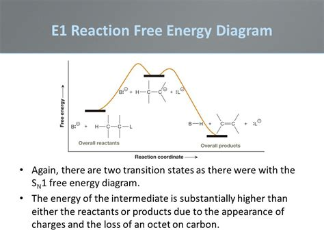 sn1 energy diagram chapter 8 lecture powerpoint ppt