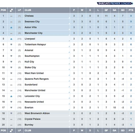 epl table division 3 barclays premier league week 3 madness in merseyside