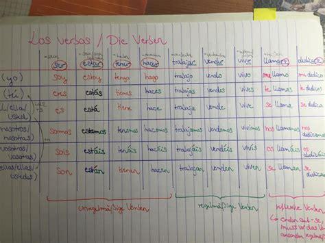 wann englisch übersetzung spanisch lernen sprachkurs oder app was funktioniert