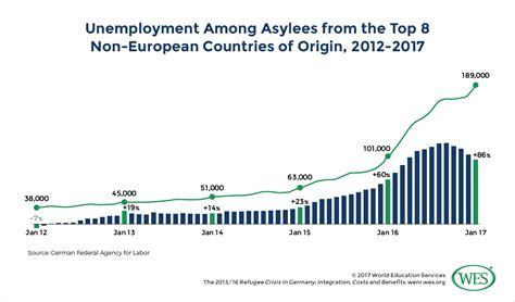 Mba Germany Salary by Big Data Salary Germany Exles Of Resumes Best Resume
