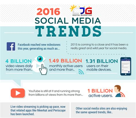 2016 social media marketing infographic the top 8 social media trends in 2016 cjg digital marketing