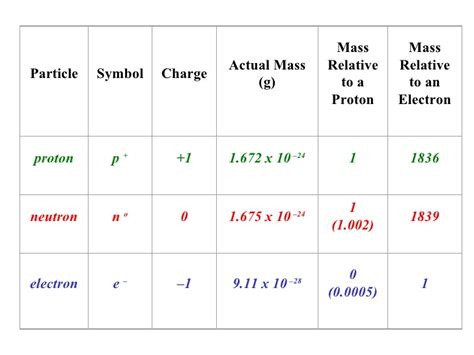 Periodic Table Masses C20 Review Unit 01 Matter Energy And The Periodic Table