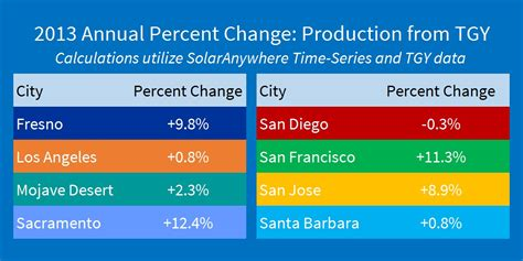 California Records 2013 Record Setting Solar Resource In Ca In 2013 Clean Power Research
