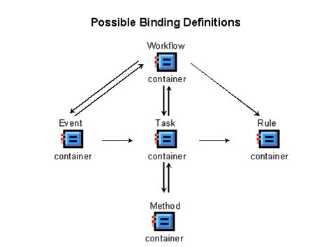 workflow in abap binding definition in workflow abap development scn wiki