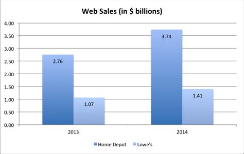 home depot could be winner in the dotcom segment trefis