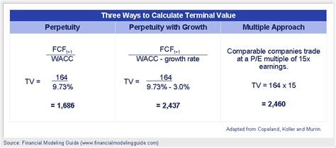 Terminal Value Explained   Financial Modeling Guide